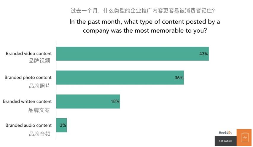 过去一个月,什么类型的企业推广内容更容易被消费者记住